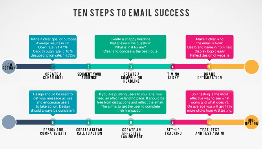 Email Marketing Best Practices: How to Create a Campaign from ...